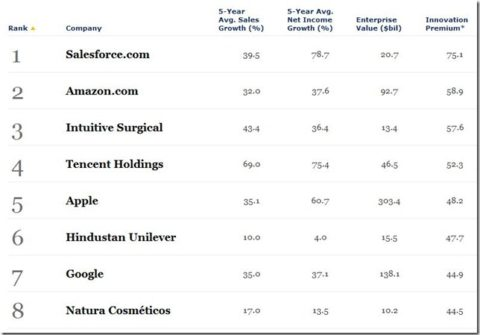 Apple Is The 5th Most Innovative Company In The World