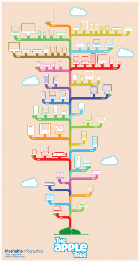 The Apple Family Tree: 35 Years Of Products (INFOGRAPHIC)