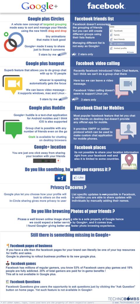 Facebook VS Google+ : What Is Missing In Google+?