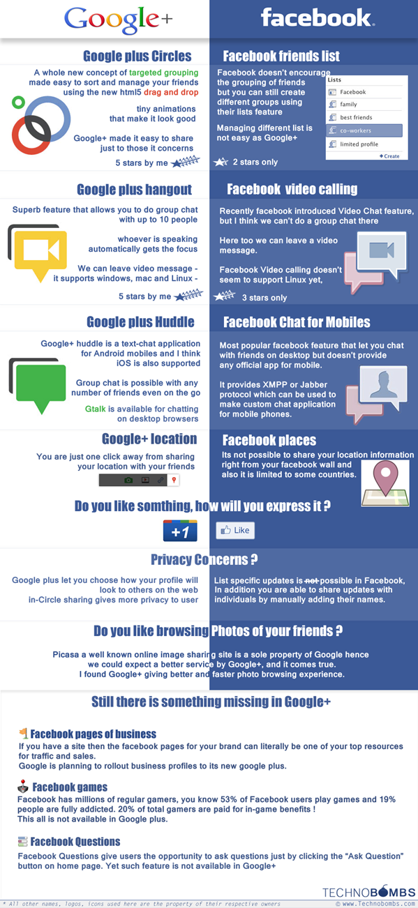 Facebook-Google+-VS